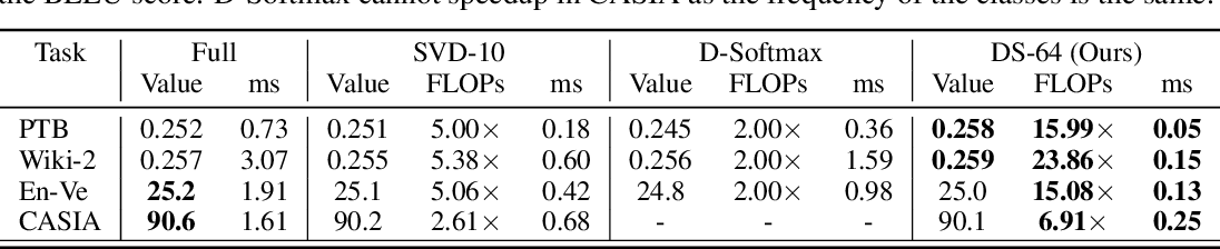 Figure 2 for Doubly Sparse: Sparse Mixture of Sparse Experts for Efficient Softmax Inference