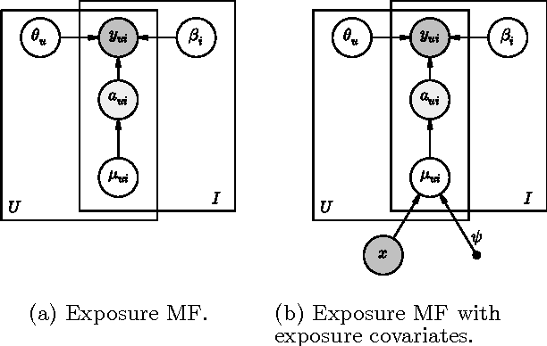 Figure 1 for Modeling User Exposure in Recommendation