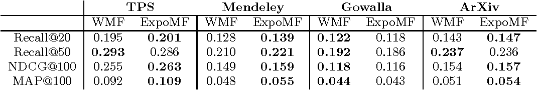 Figure 3 for Modeling User Exposure in Recommendation