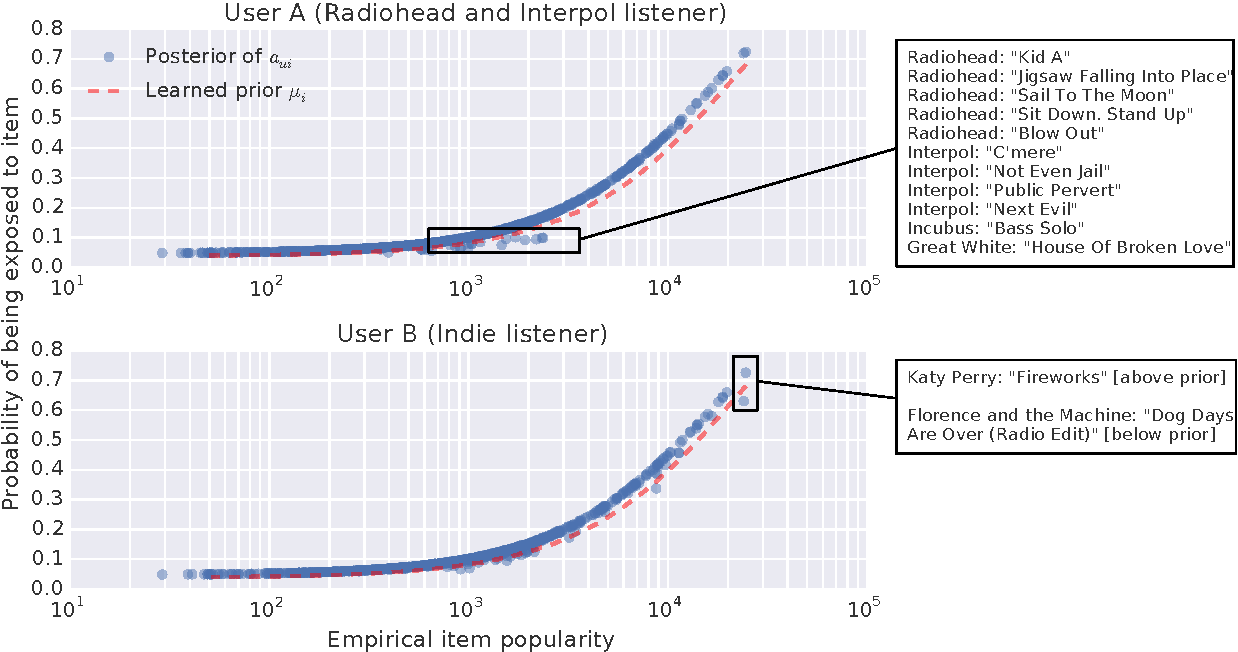 Figure 4 for Modeling User Exposure in Recommendation