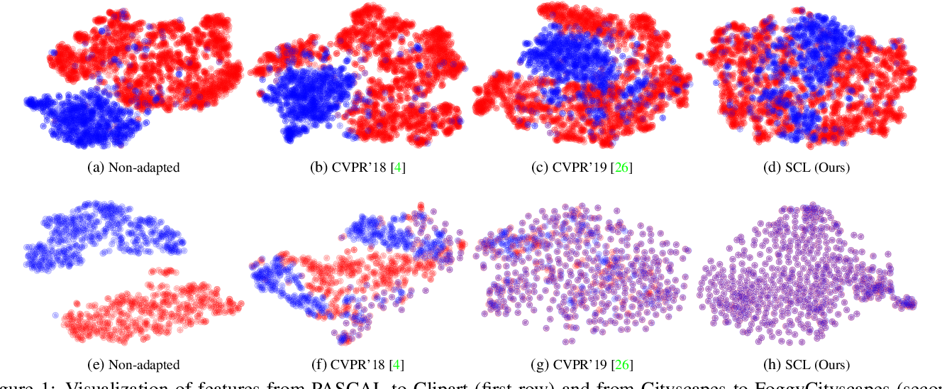 Figure 1 for SCL: Towards Accurate Domain Adaptive Object Detection via Gradient Detach Based Stacked Complementary Losses