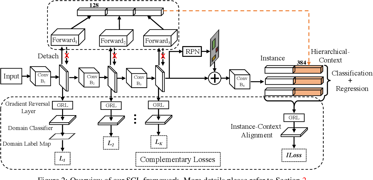 Figure 3 for SCL: Towards Accurate Domain Adaptive Object Detection via Gradient Detach Based Stacked Complementary Losses