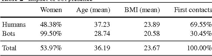 Table 2 Impact of bot presence