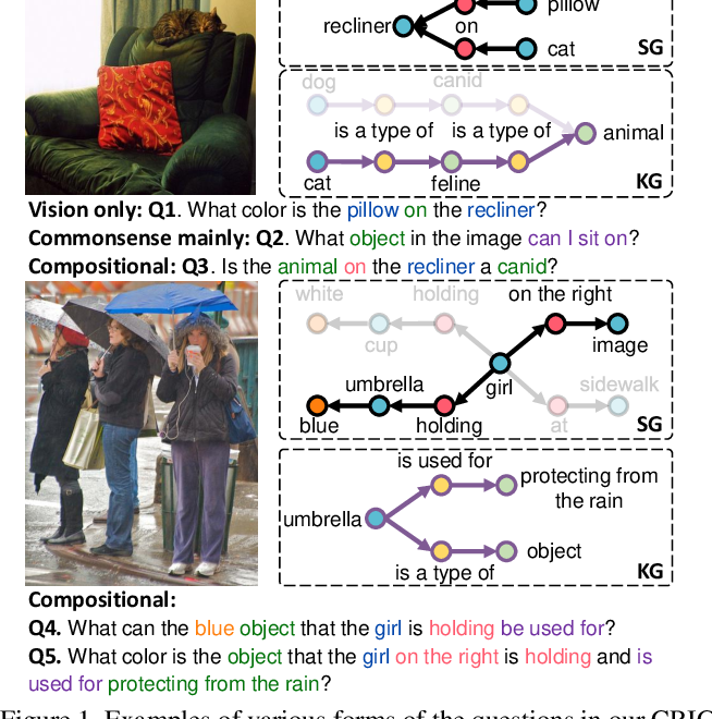 Figure 1 for From Two Graphs to N Questions: A VQA Dataset for Compositional Reasoning on Vision and Commonsense