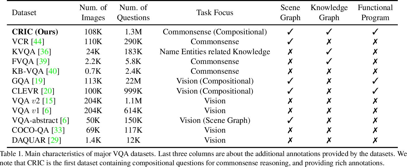 Figure 2 for From Two Graphs to N Questions: A VQA Dataset for Compositional Reasoning on Vision and Commonsense