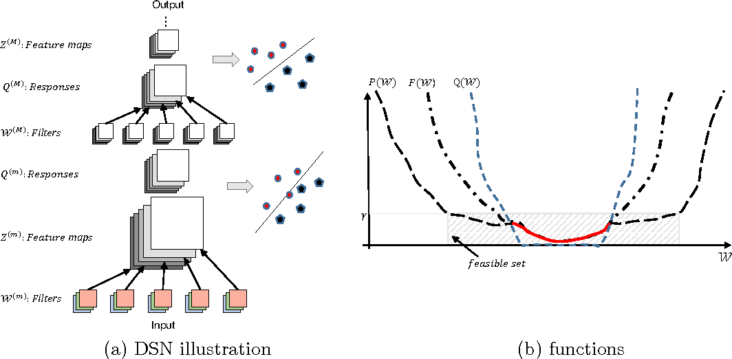 Figure 1 for Deeply-Supervised Nets