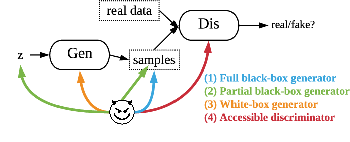 Figure 2 for GAN-Leaks: A Taxonomy of Membership Inference Attacks against GANs