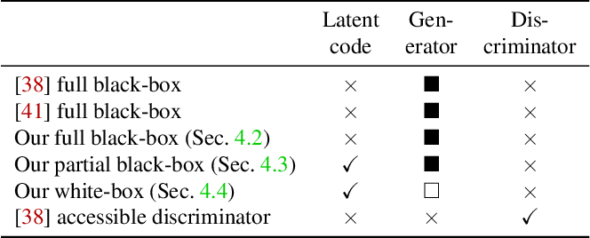 Figure 1 for GAN-Leaks: A Taxonomy of Membership Inference Attacks against GANs