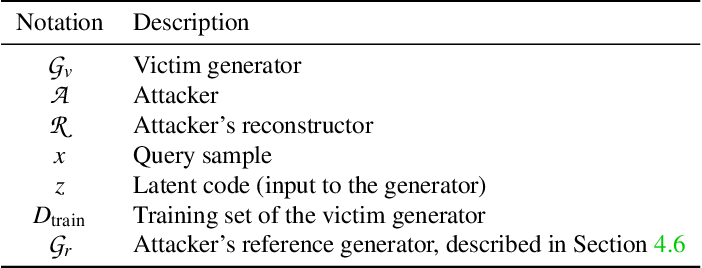 Figure 3 for GAN-Leaks: A Taxonomy of Membership Inference Attacks against GANs