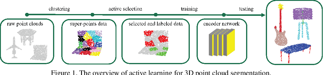 Figure 1 for Label-Efficient Point Cloud Semantic Segmentation: An Active Learning Approach