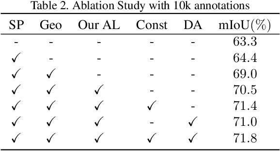 Figure 4 for Label-Efficient Point Cloud Semantic Segmentation: An Active Learning Approach