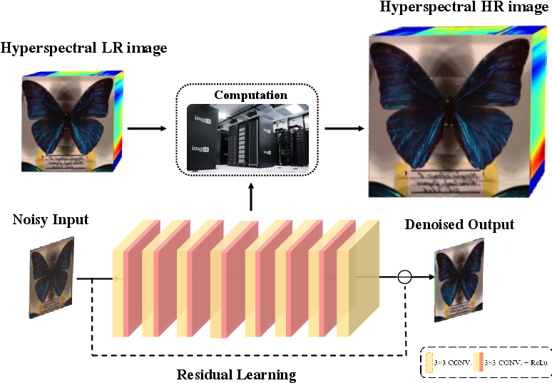 Figure 1 for Infusing Learned Priors into Model-Based Multispectral Imaging