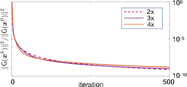 Figure 3 for Infusing Learned Priors into Model-Based Multispectral Imaging