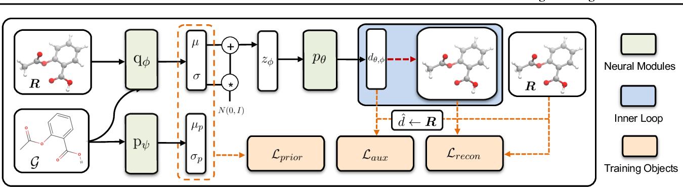 Figure 1 for An End-to-End Framework for Molecular Conformation Generation via Bilevel Programming