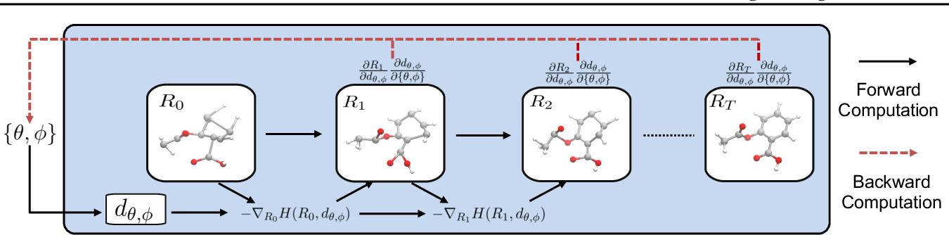 Figure 3 for An End-to-End Framework for Molecular Conformation Generation via Bilevel Programming