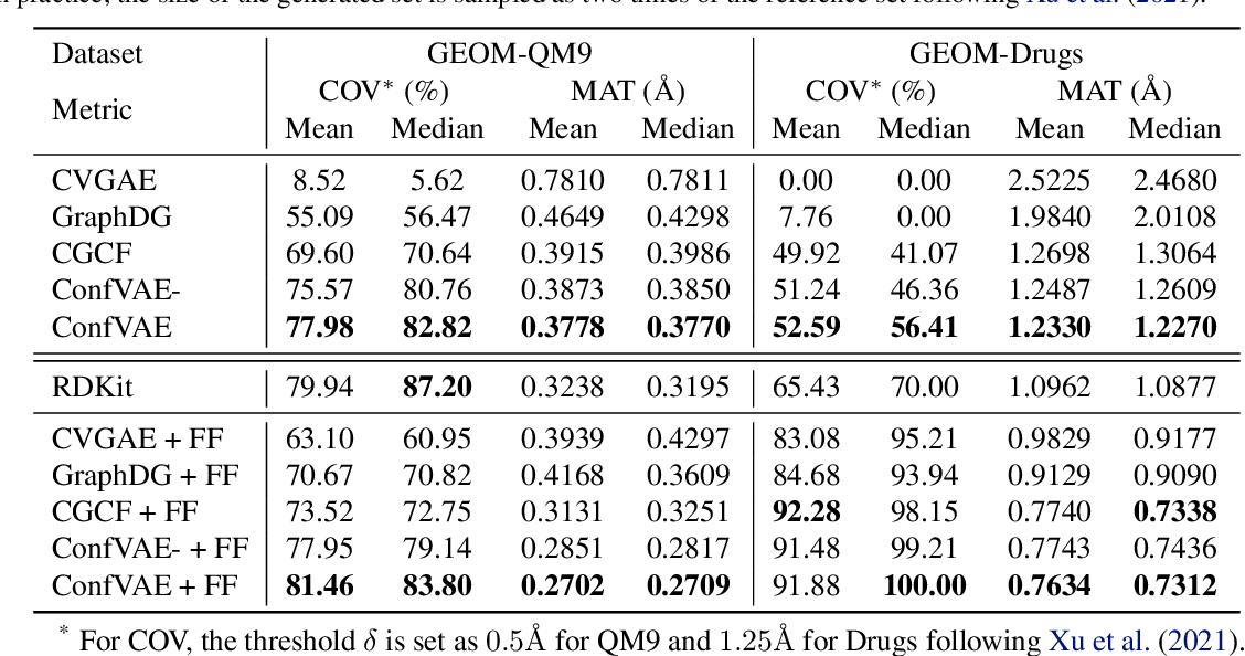 Figure 2 for An End-to-End Framework for Molecular Conformation Generation via Bilevel Programming