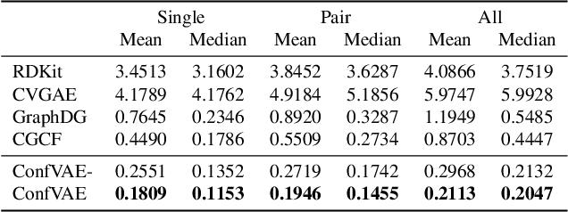 Figure 4 for An End-to-End Framework for Molecular Conformation Generation via Bilevel Programming