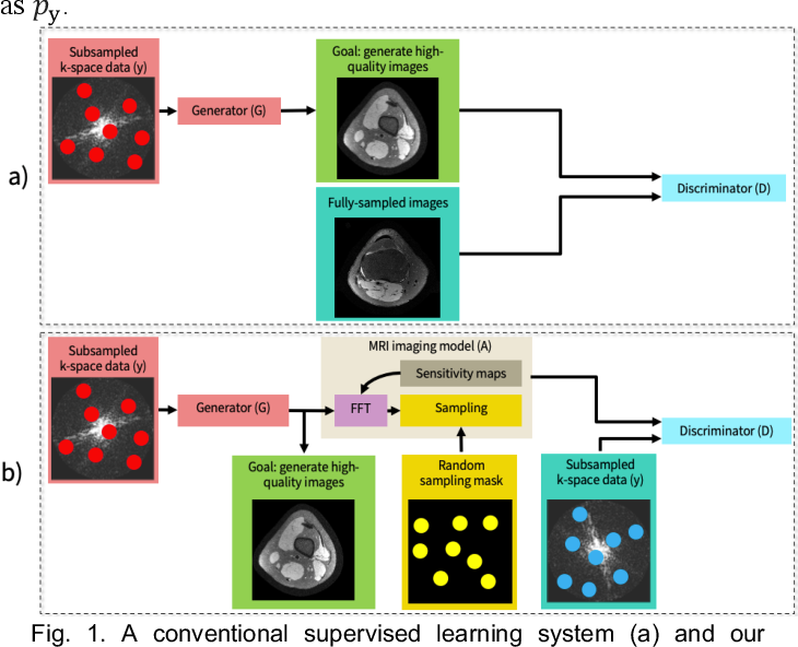 Figure 1 for Unsupervised MRI Reconstruction with Generative Adversarial Networks