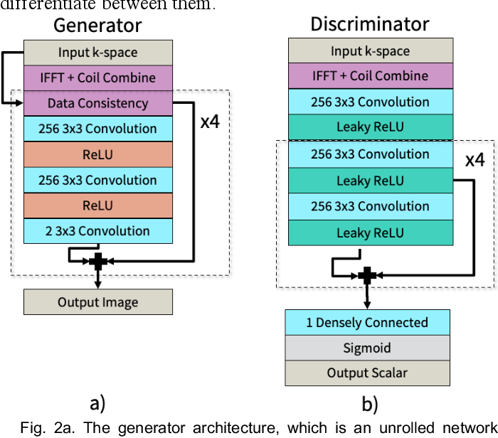 Figure 2 for Unsupervised MRI Reconstruction with Generative Adversarial Networks
