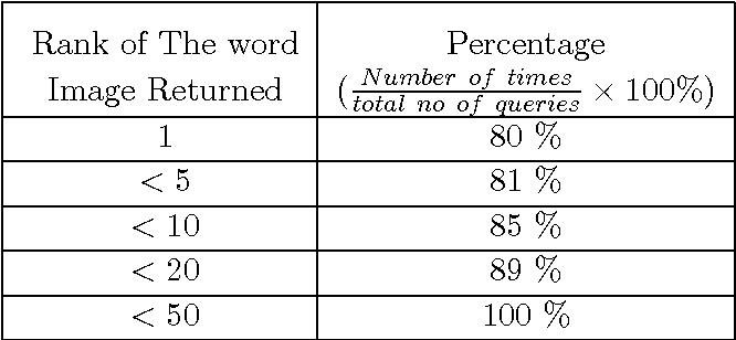 Spotting Words In Latin Devanagari And Arabic Scripts Semantic