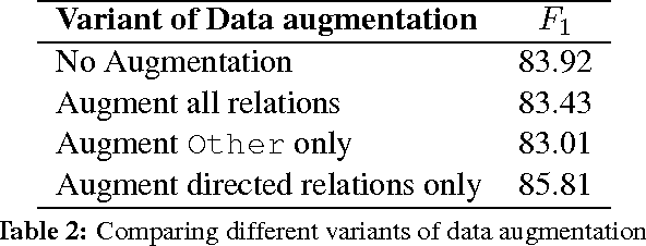 Figure 4 for Improved Relation Classification by Deep Recurrent Neural Networks with Data Augmentation