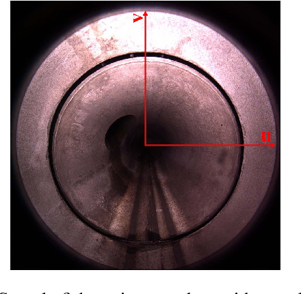 Figure 1 for Automatic Analysis of Sewer Pipes Based on Unrolled Monocular Fisheye Images