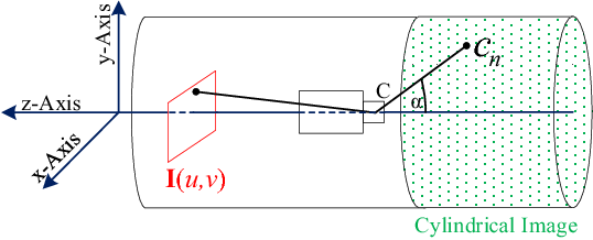 Figure 3 for Automatic Analysis of Sewer Pipes Based on Unrolled Monocular Fisheye Images