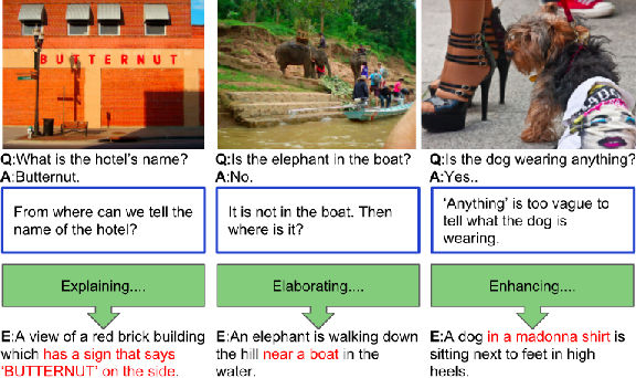 Figure 1 for VQA-E: Explaining, Elaborating, and Enhancing Your Answers for Visual Questions