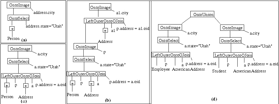Querying Ontology Based Database Using OntoQL (An Ontology Query