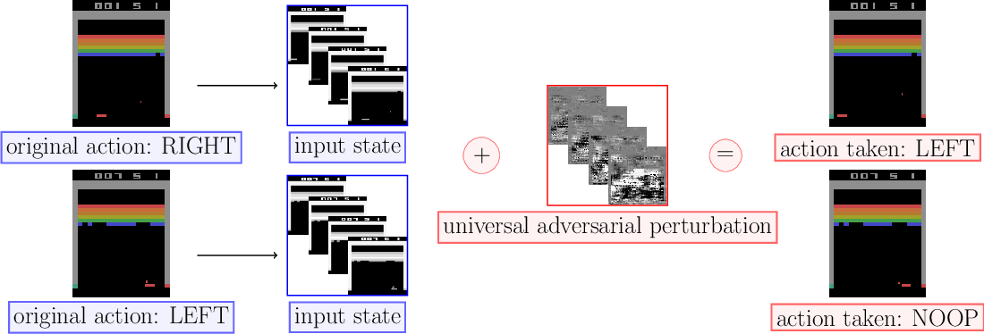 Figure 1 for Real-time Attacks Against Deep Reinforcement Learning Policies