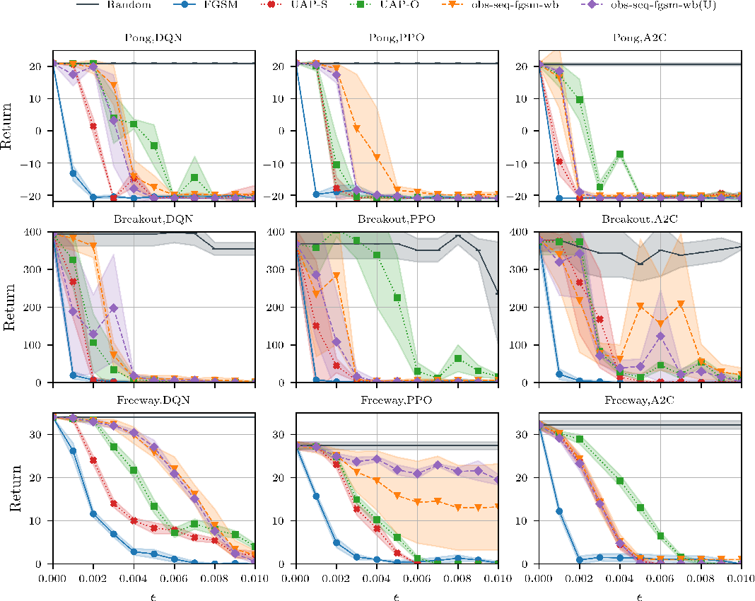 Figure 3 for Real-time Attacks Against Deep Reinforcement Learning Policies