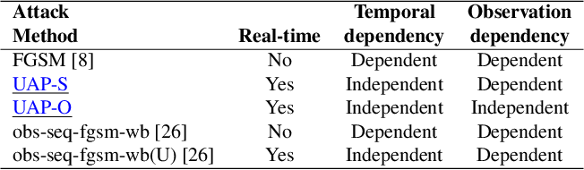 Figure 4 for Real-time Attacks Against Deep Reinforcement Learning Policies