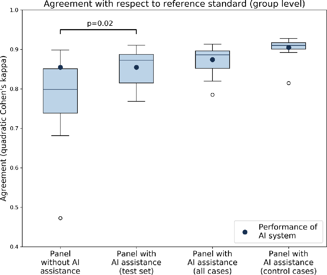 Figure 4 for Artificial Intelligence Assistance Significantly Improves Gleason Grading of Prostate Biopsies by Pathologists