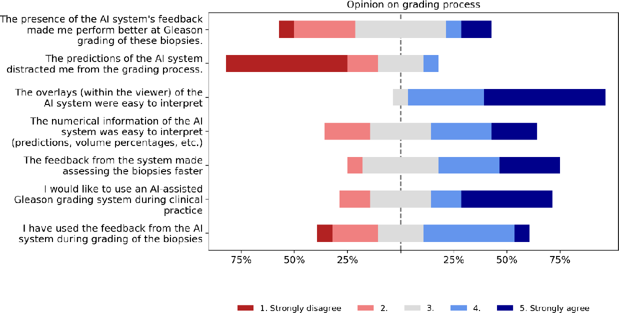 Figure 3 for Artificial Intelligence Assistance Significantly Improves Gleason Grading of Prostate Biopsies by Pathologists