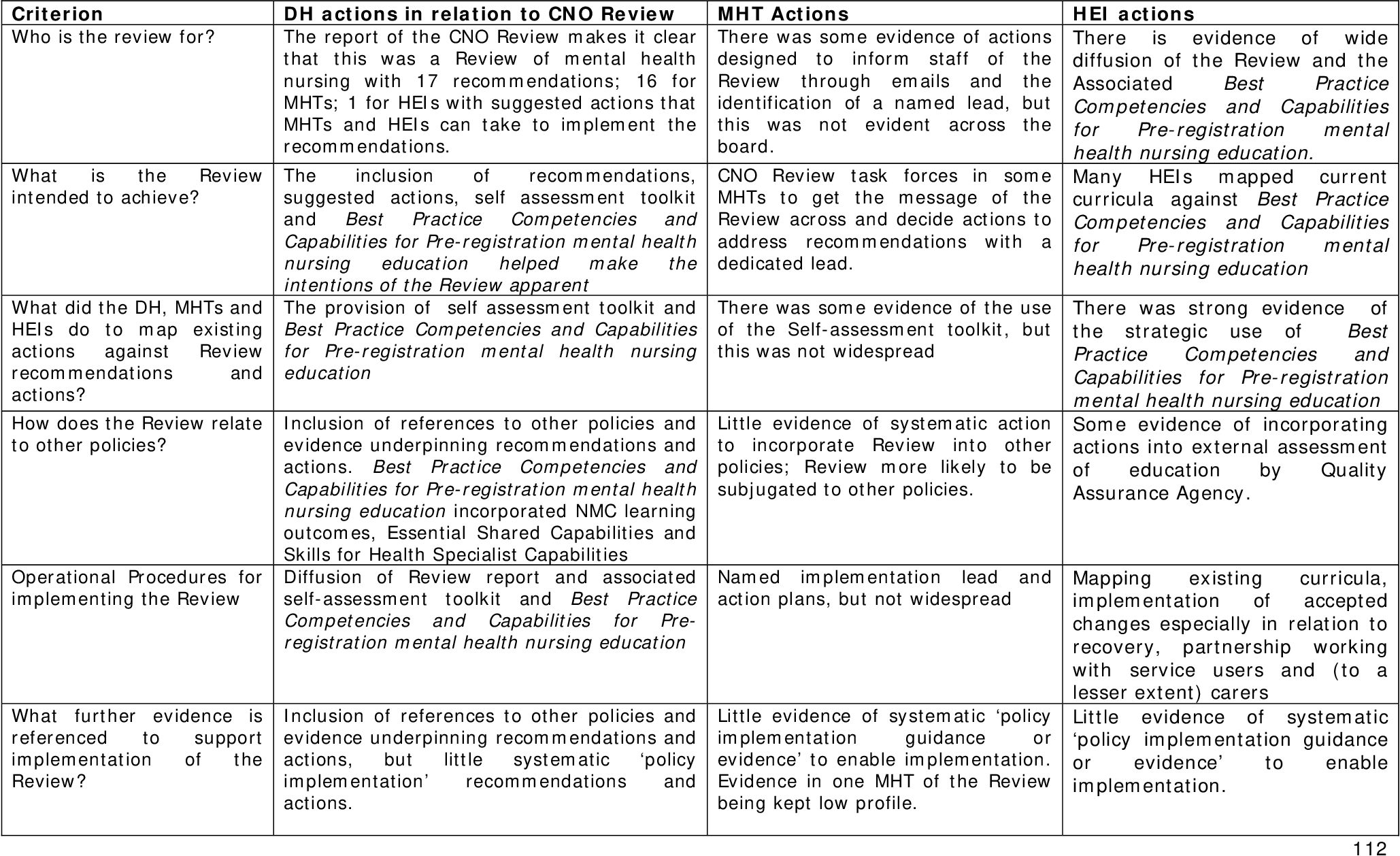 Table 24 from Evaluation of the Chief Nursing Officer's Review of
