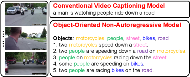 Figure 1 for O2NA: An Object-Oriented Non-Autoregressive Approach for Controllable Video Captioning