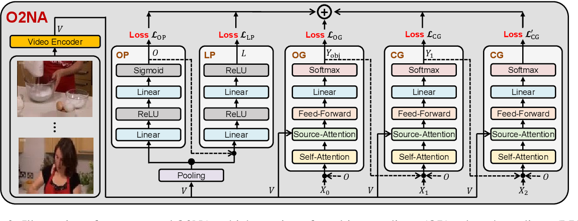 Figure 3 for O2NA: An Object-Oriented Non-Autoregressive Approach for Controllable Video Captioning