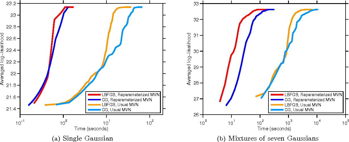 Figure 1 for Manifold Optimization for Gaussian Mixture Models