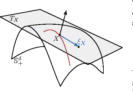 Figure 3 for Manifold Optimization for Gaussian Mixture Models
