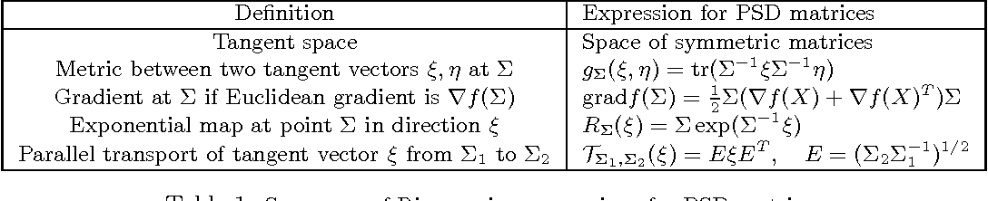 Figure 2 for Manifold Optimization for Gaussian Mixture Models