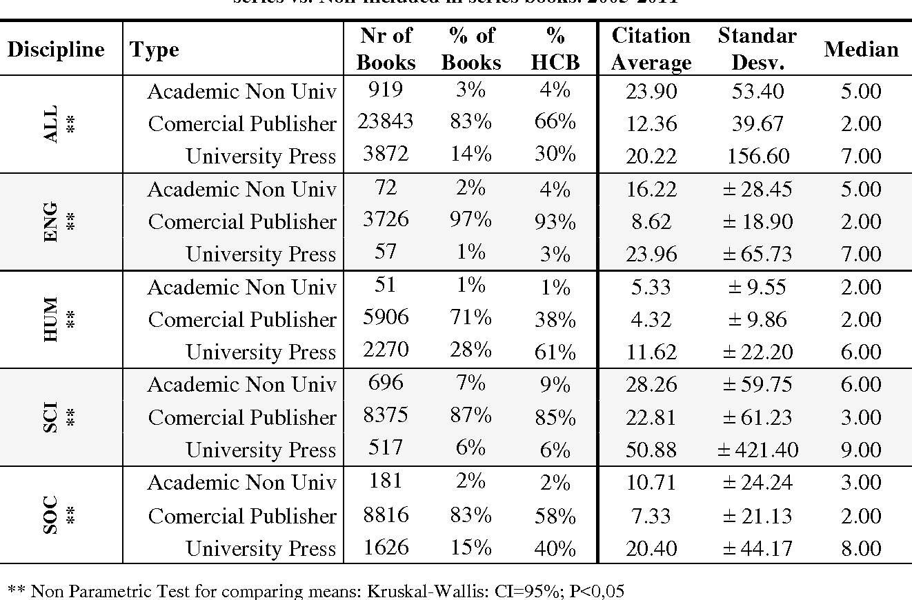 Table 4 from Analyzing the citation characteristics of books