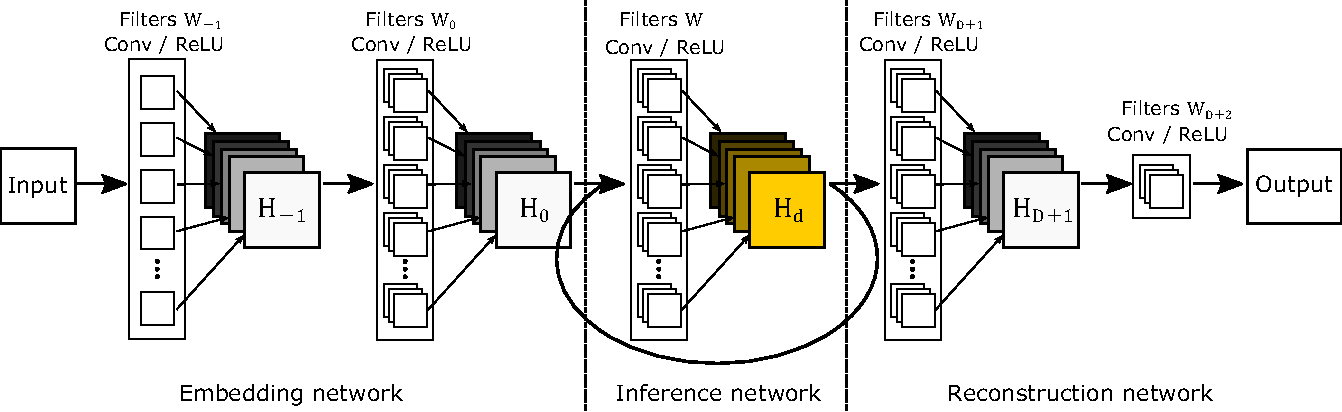Figure 1 for Deeply-Recursive Convolutional Network for Image Super-Resolution