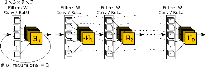 Figure 3 for Deeply-Recursive Convolutional Network for Image Super-Resolution