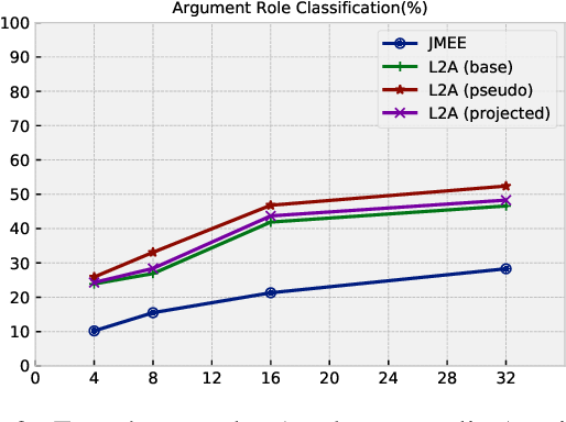 Figure 3 for Learning to Ask for Data-Efficient Event Argument Extraction