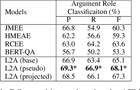 Figure 2 for Learning to Ask for Data-Efficient Event Argument Extraction