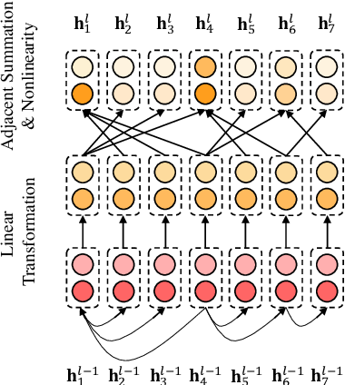 Figure 1 for Aspect-based Sentiment Classification with Aspect-specific Graph Convolutional Networks