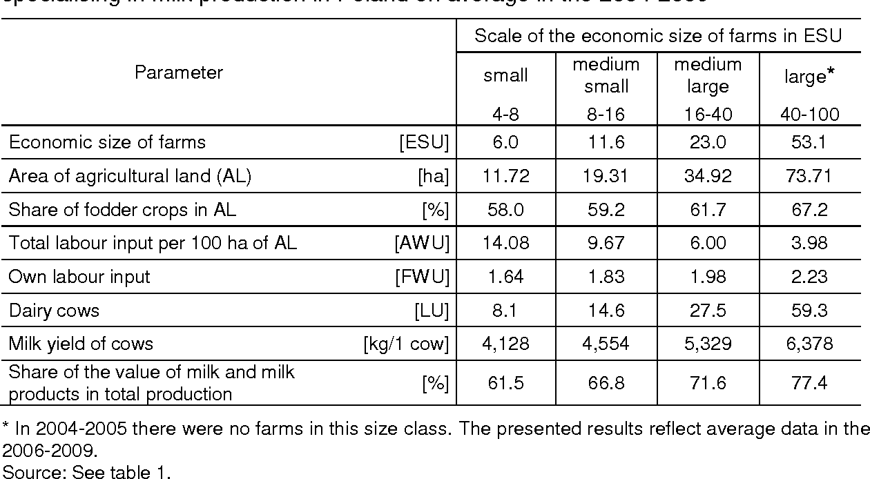 Table 3. Organisation of production depending on the economic size of farms specialising in milk production in Poland on average in the 2004-2009