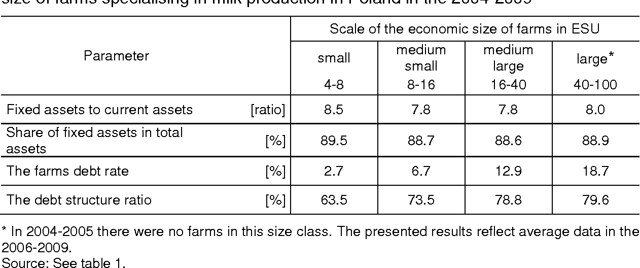 Table 6. Selected indicators characterising the use of assets depending on the economic size of farms specialising in milk production in Poland in the 2004-2009