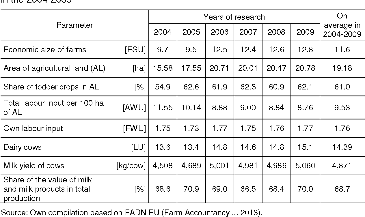 Table 1. Organisation of production on farms specialising in milk production in Poland in the 2004-2009