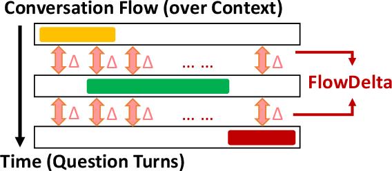 Figure 1 for FlowDelta: Modeling Flow Information Gain in Reasoning for Conversational Machine Comprehension